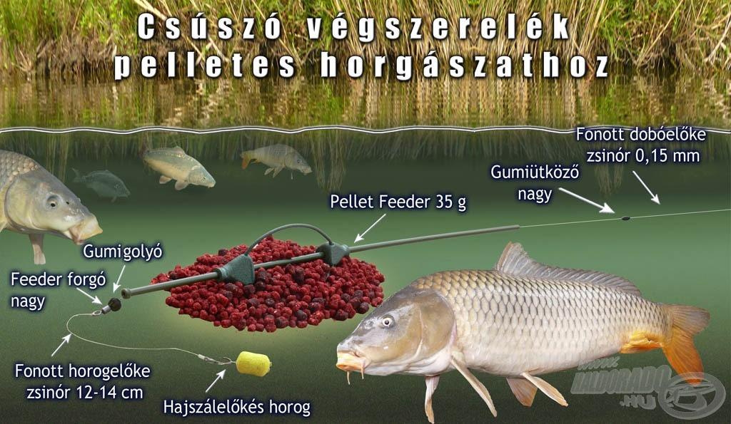 кормушка для рыбалки на течении